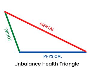 Copy of Health Triangle 1 - Webshealth